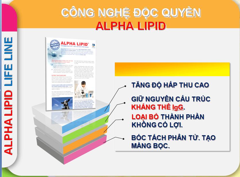 Tập đoàn New Image độc quyền công nghệ Alpha Lipid